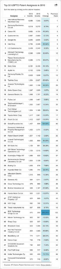 <font color='#FF0000'>2016</font>美国授权专利全球TOP50,仅有两家中国大陆企业