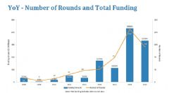 <font color='#FF0000'>2016</font>年VR创企总融资超5.33亿美元