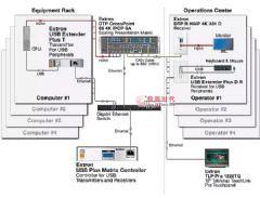 Extron全新USB&nbsp;<font color='#FF0000'>Plus</font>矩阵控制器创建功能强大的USB&nbsp;矩阵