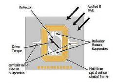 微视(Micro<font color='#FF0000'>Vision</font>)MEMS扫描镜及Pico激光束扫描系统