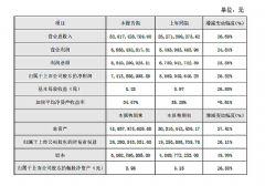 海康威视发布<font color='#FF0000'>2016</font>年度业绩快报