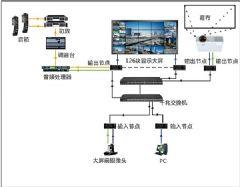 魅视DS3.0分布式助力厦门公安大屏系统