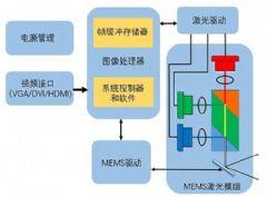 全普光电:引领<font color='#FF0000'>MEMS</font>微激光投影和照明