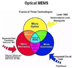 光学<font color='#FF0000'>MEMS</font>技术革命应用与商业机会探索