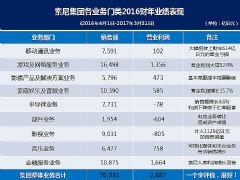 索尼<font color='#FF0000'>2016</font>财年财报&nbsp;创造营业利润2887亿日元