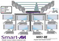 <font color='#FF0000'>SMART</font>AVI最新推出8X8&nbsp;KVM矩阵MXU-88