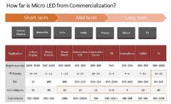 <font color='#FF0000'>Micro</font>&nbsp;LED:巨量微转移技术依然待解