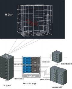 大视<font color='#FF0000'>MM5000</font>L拼接处理器助力黄山市城市规划馆梦立方项目