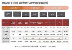 "<font color='#FF0000'>Micro</font>&nbsp;LED:一场缺乏主导者的""赌注"""