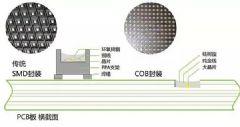 从行业两端看COB小间距LED机遇与前景