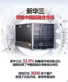 新华三以高份额占比领跑中国超融合市场