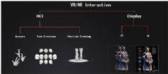 <font color='#FF0000'>AR/VR</font>专家带你见识--未来人机交互的场景