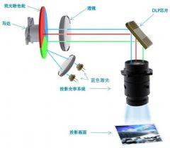 激光光源在DLP拼接市场的局面