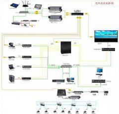 【<font color='#FF0000'>CREATOR</font>快捷光网双备份系统】A/V技术+IP网络技术融合新突破