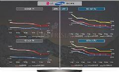 UBI:高端O<font color='#FF0000'>LED</font>电视与液晶电视间的价差几乎消失