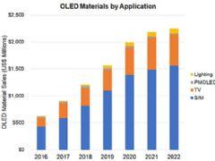 <font color='#FF0000'>OLED</font>市场前景畅旺&nbsp;2022年有望飙增2.6倍