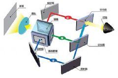 发现色彩的秘密―爱普生<font color='#FF0000'>3LCD</font>技术为商用用户打开新视界