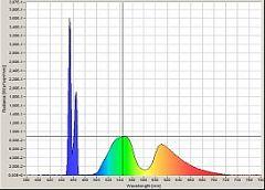 荧光粉激光放映机:获得符合<font color='#FF0000'>DCI</font>标准正确颜色的两个关键奥秘