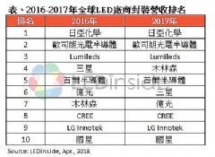 <font color='#FF0000'>2017</font>年LED封装市场国星排名全球TOP&nbsp;10