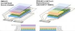 晶门科技全球首款TDDI触控PMOLED IC