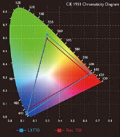 投影教学:从灰暗视界到广色域世界之间的变革