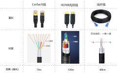 <font color='#FF0000'>HDMI</font>2.018G4K60Hz延长器浅析