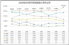 海信电视2019开年大卖占有率突破23%