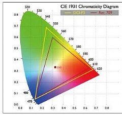4K广色域投影到底是什么黑科技?