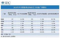 IDC:极米位居<font color='#FF0000'>2018</font>年中国投影机市场出货量第一