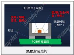 <font color='#FF0000'>COB</font>封装技术和SMD封装技术对比