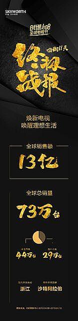 """创维408""""焕""""机收官 总销售额破13亿"""