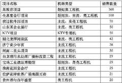 视美乐激光工程机8月销量突破千台
