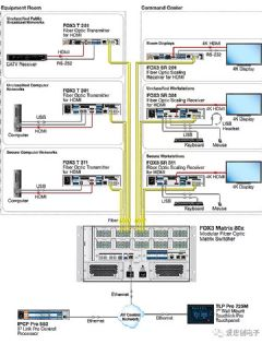 <font color='#FF0000'>Extron</font>重磅推出业界领先的光纤系统