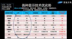 为什么说MicroLED是100�家陨洗蟪叽绯�高清LED显示的未来?