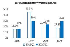 疫情过后,中国交互平板市场能否迎来又一春?