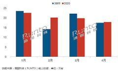 <font color='#FF0000'>4</font>月智能投影市场回落10%,TOP3品牌座次生变