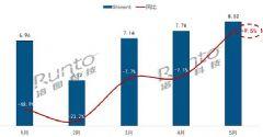 5月全球电视代工出货实现2020年首增长