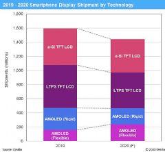 2020年柔性<font color='#FF0000'>AMOLED</font>出货量预计将同比增长51%,而受COVID-19影响,智能手机显示面板总需求将同比下降10%