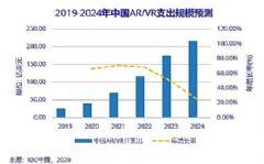 2020年<font color='#FF0000'>AR</font>/VR中国市场将达到40.9亿美元