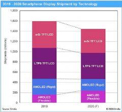 柔性AMOLED的出货量预计将从<font color='#FF0000'>2019</font>年的1.58亿片上升到2020年的2.38亿片