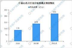 2020年中国智能安防投资前景深度剖析