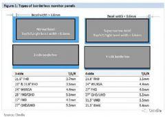 面板厂商的月产能将达到<font color='#FF0000'>85</font>1万片每年可实现1.02亿片