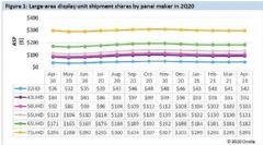 2021年中国大陆面板厂将新增每月12万片的8.5代面板产能专注于IT面板生产