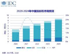 2020年上半年中国投影机市场总出货量累计169万台