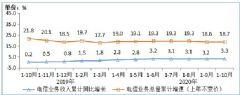 工信部:IPTV总用户数达3.12亿户