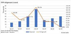 中国助力全球LED显示屏市场2020年三季度收入环比增长10.8%