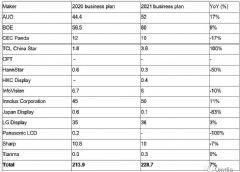 2021年各应用类别大尺寸液晶显示面板出货量预测