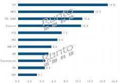 洛图<font color='#FF0000'>2020</font>年度排名全球电视ODM工厂年度出货TOP10