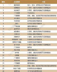 创新50强 希沃母公司视源位列民营第一