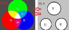 浅谈YUV444、YUV422、YUV420